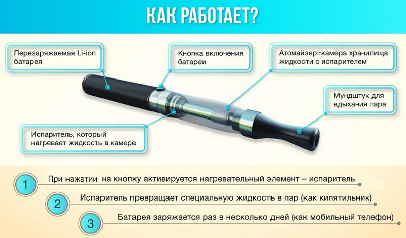 отремонтировать испаритель в электронной сигарете