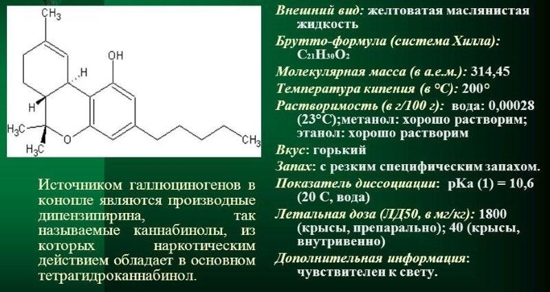 что такое канабинол