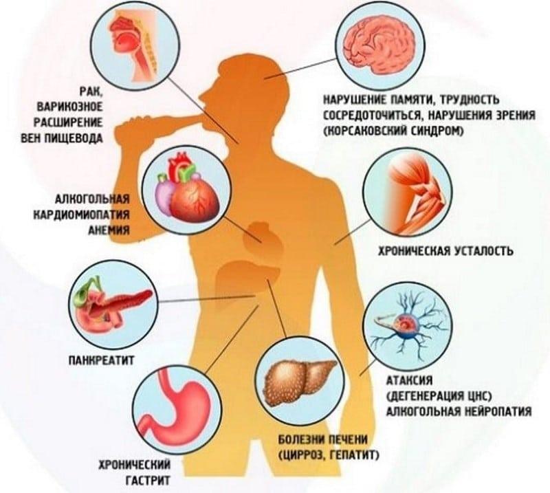 болезни алкоголиков