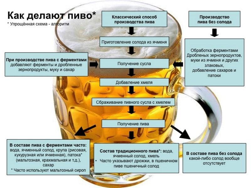 пиво Охота Крепкое отзывы врачей