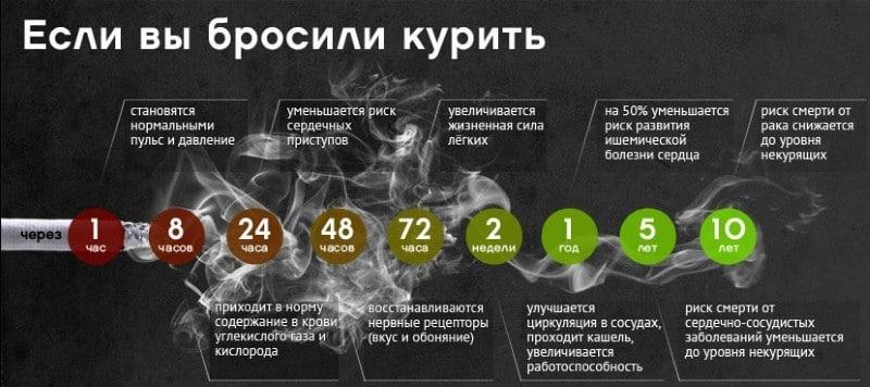 сколько нужно не курить чтобы бросить курить