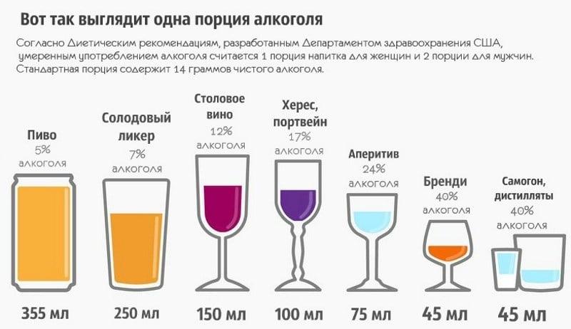 симптомы злоупотребления алкоголем