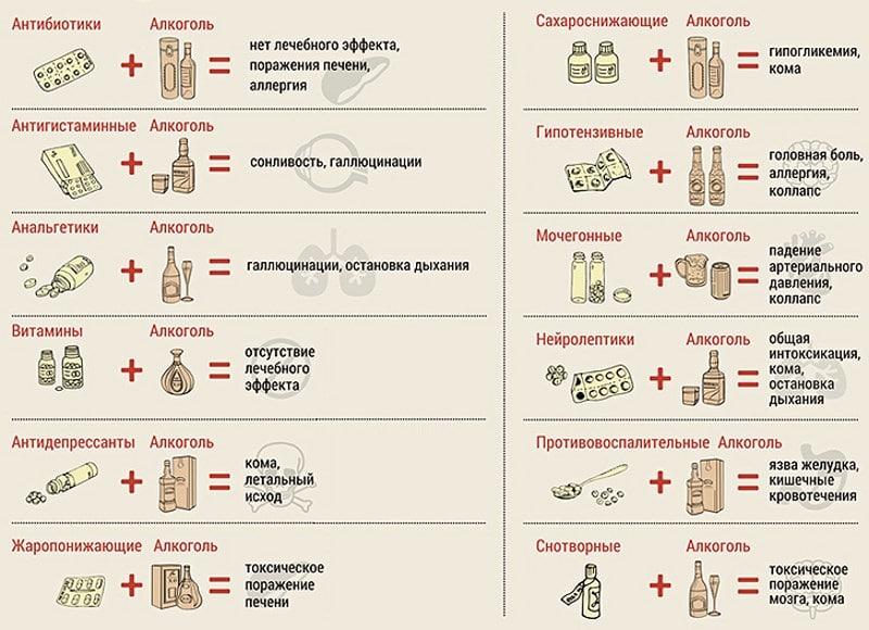 взаимодействие Ксарелто с алкоголем