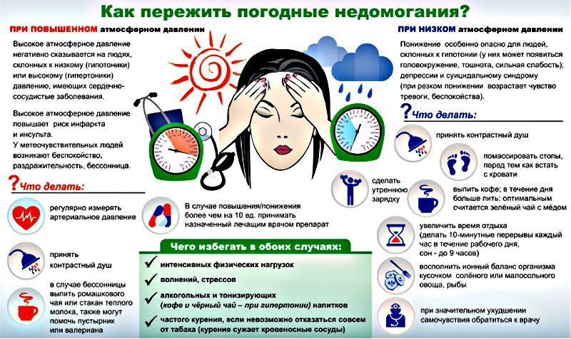 симптомы метеочувствительности