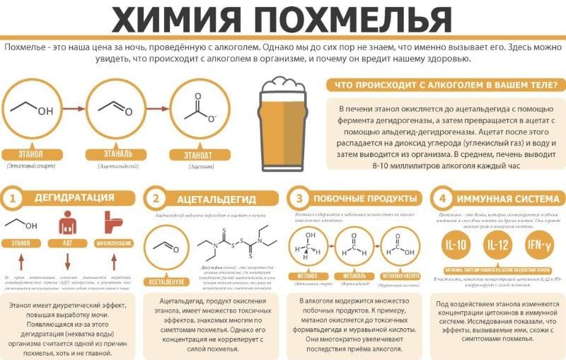 почему после алкоголя хочется сладкого